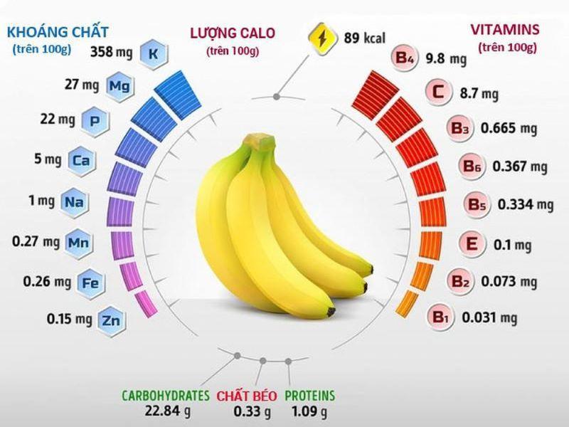 Giá trị dinh dưỡng của chuối
